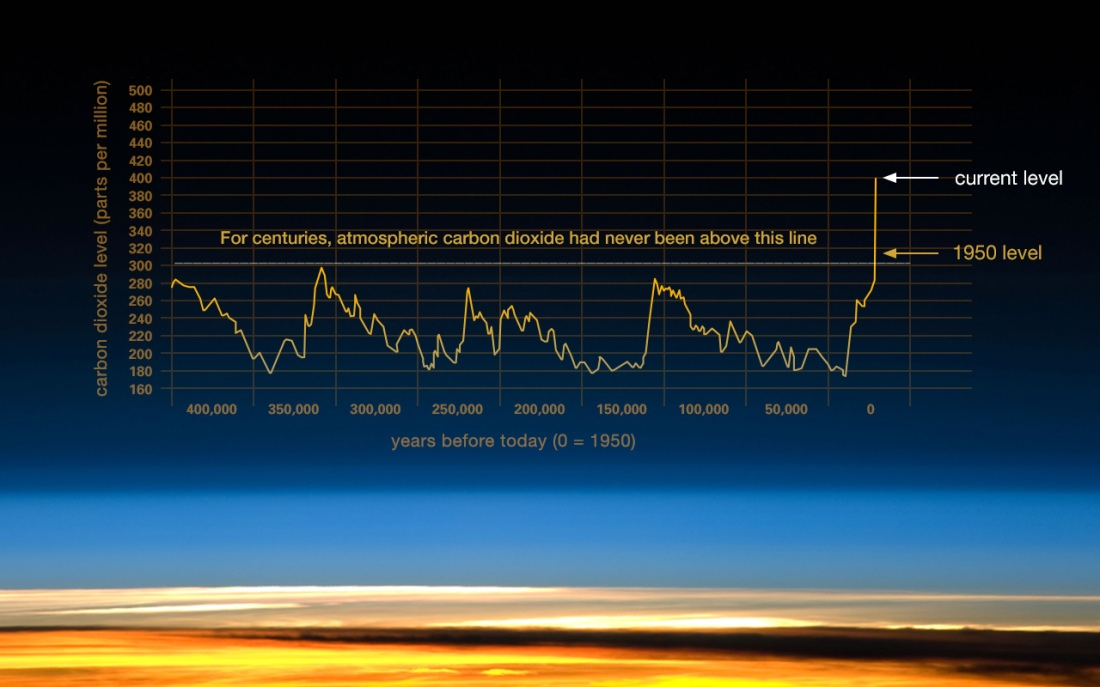 co2-graph-021116