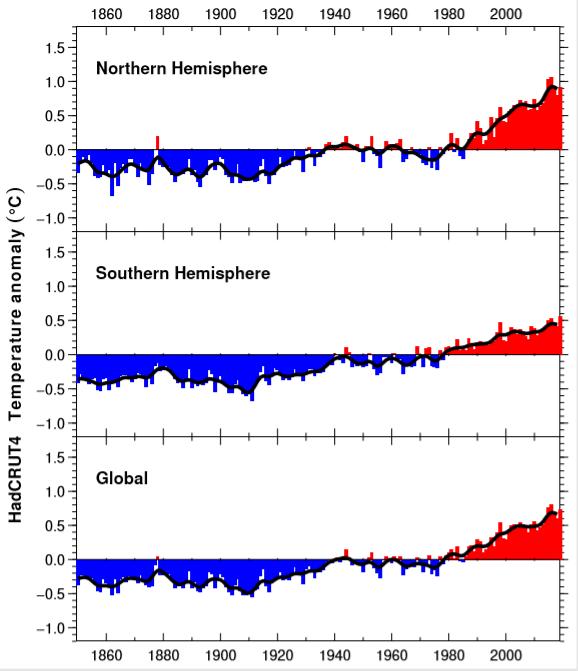 Temperatures 1850-2019