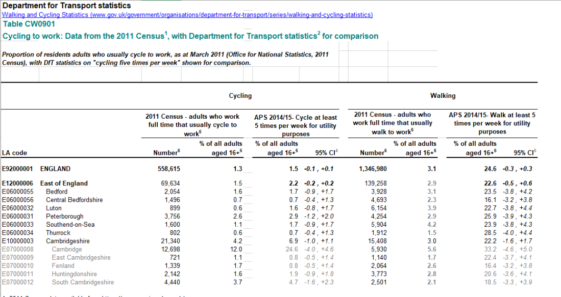 Central Beds 2011 Cycling Census