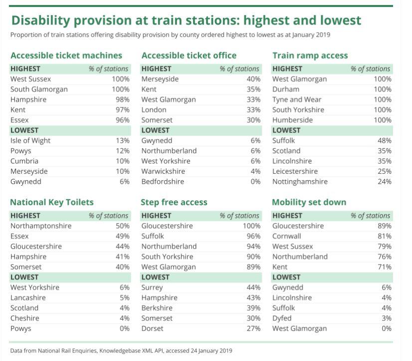 SFA Disability Access Stats January 2019